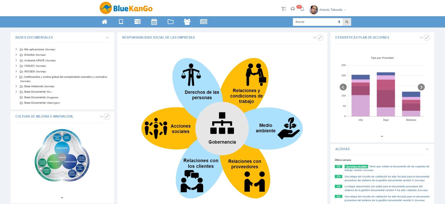 Cuadro de mando para gestionar el Desarrolo sostenible con BlueKanGo