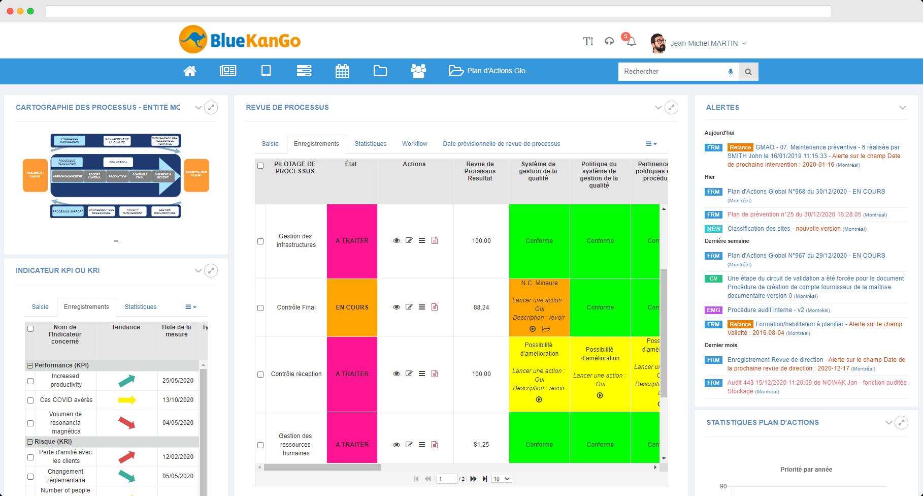 Capture d'écran : tableau de bord de la plateforme BlueKanGo sur la revue de processus
