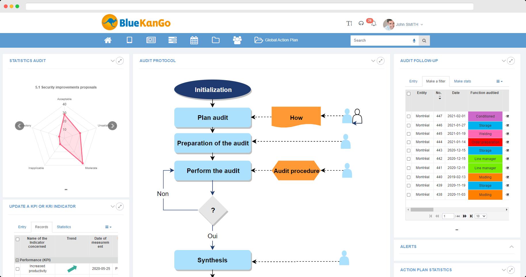 Dashboard of Field audit on mobile devices by BlueKanGo