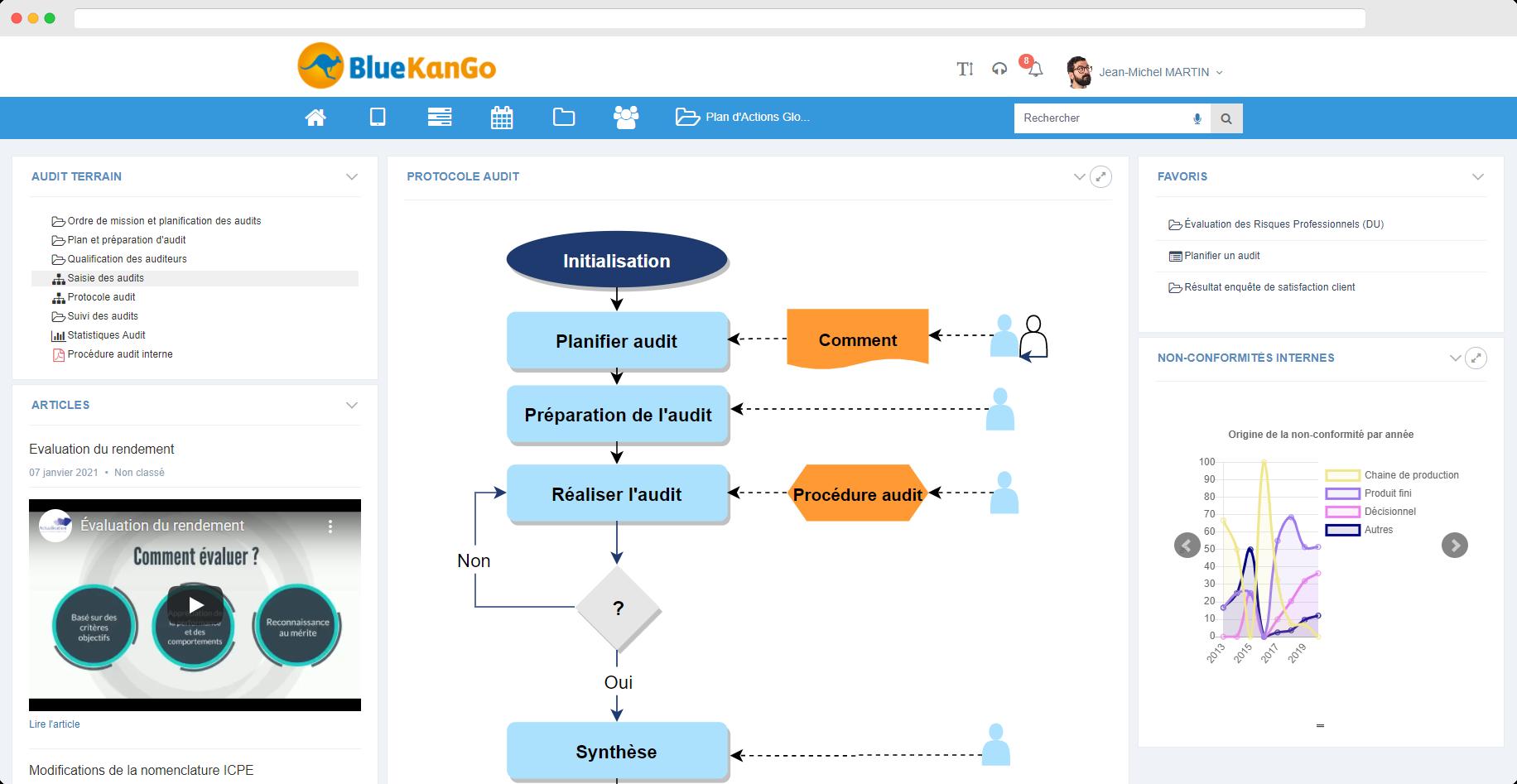 Capture d'écran Tableau de bord de l'offre Gestion des procédures d'évaluation unique de la plateforme BlueKanGo