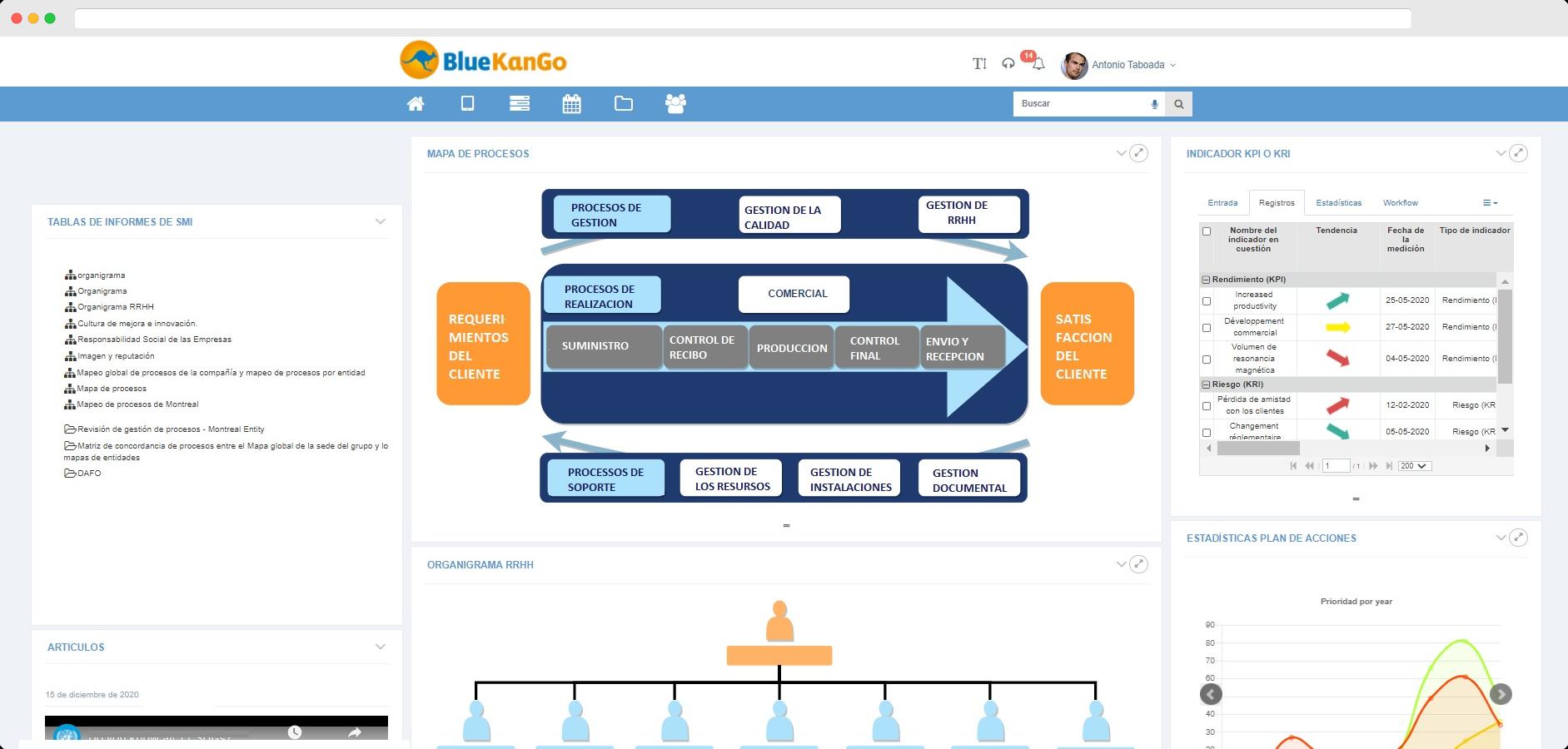 Captura de pantalla de la plataforma BlueKanGo sobre la aplicación Sistema Integrado de Gestión