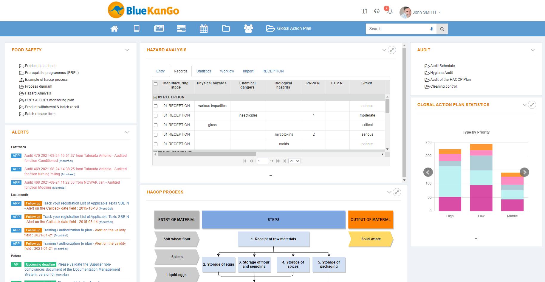 Screenshot of Bluekango's platform about FSC management